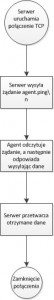 Kurs Zabbix cz.5: Techniki monitorowania – Zabbix Agent