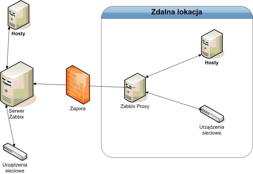 Kurs Zabbix Część 7: Zabbix Proxy