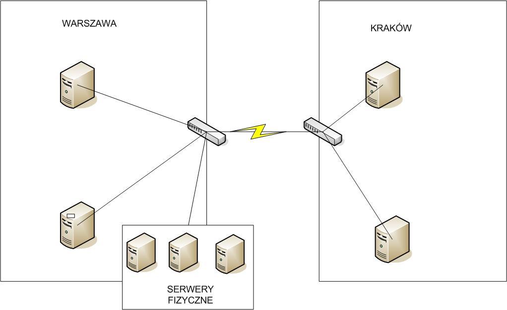 Kurs Zabbix cz. 10: Infrastruktura – Serwery i urządzenia