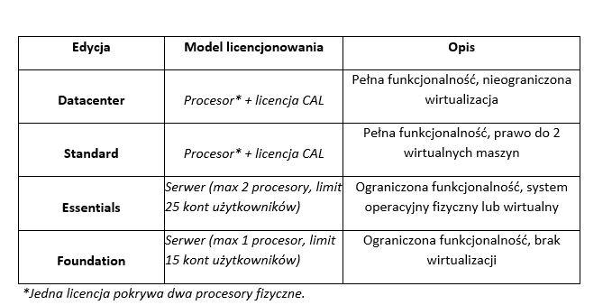 Licencjonowanie Windows Server 2012
