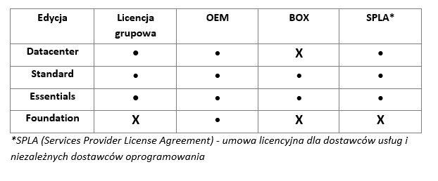 Licencjonowanie_dystrybucja
